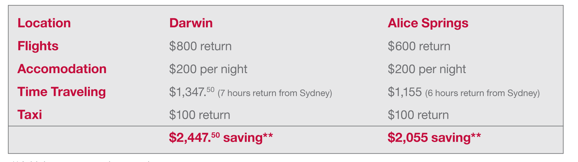 Rehab-Online-cost-savings